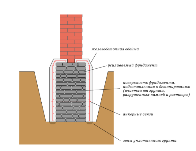 Железобетонная обойма для фундамента