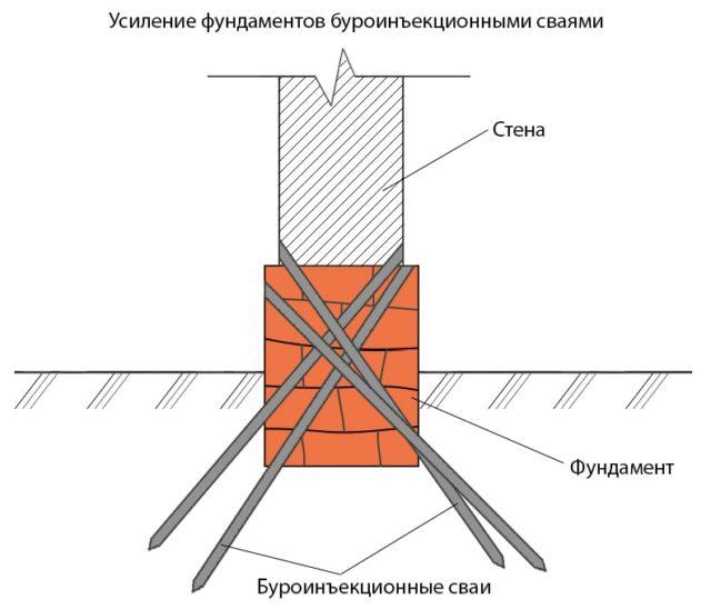 Усиление фундамента буроинъекционными сваями